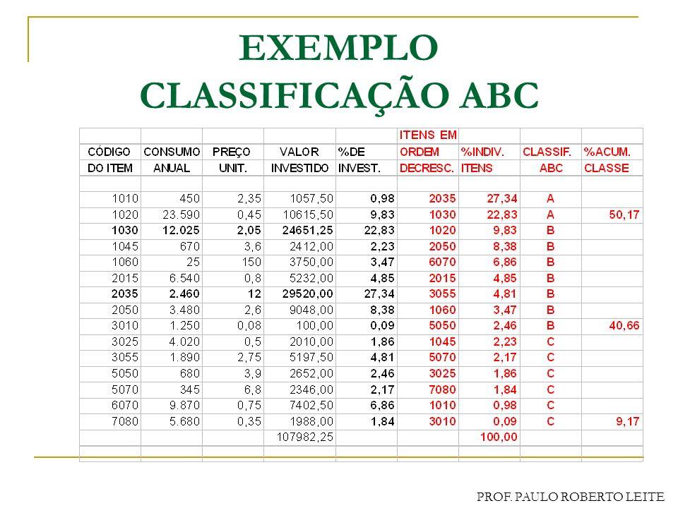 PROF. PAULO ROBERTO LEITE FORMA DE CÁLCULO Valor de estoque por item % cada valor sobre o total Ordem decrescente de % Adotar intervalos: Classe A : a
