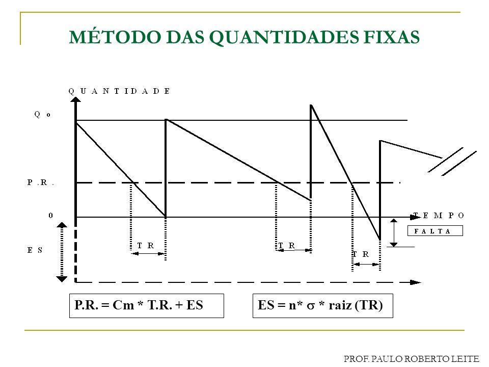 PROF. PAULO ROBERTO LEITE CONTROLE DE ESTOQUES DE ITENS INDEPENDENTES Método da Quantidade Fixa ou de Reposição Contínua Quando? = Ponto Do Pedido/ Re