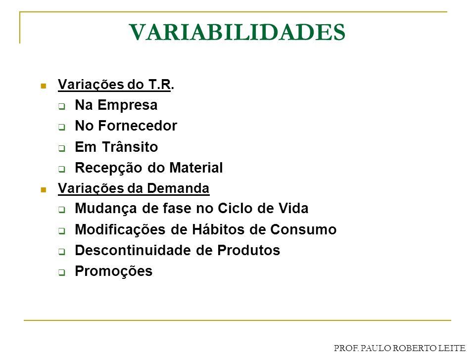PROF. PAULO ROBERTO LEITE MÉTODO DAS QUANTIDADES FIXAS P.R. = Cm * T.R. + ES ES = n* * raiz (TR)