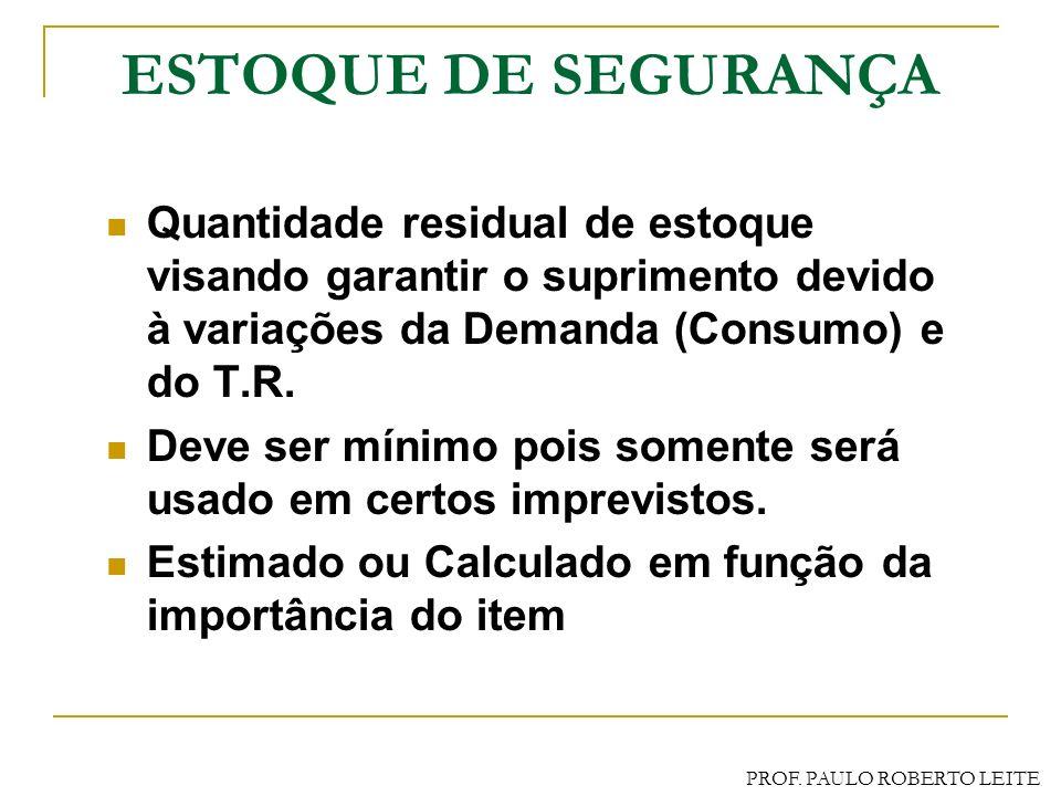 PROF. PAULO ROBERTO LEITE VARIABILIDADES Variações do T.R. Na Empresa No Fornecedor Em Trânsito Recepção do Material Variações da Demanda Mudança de f