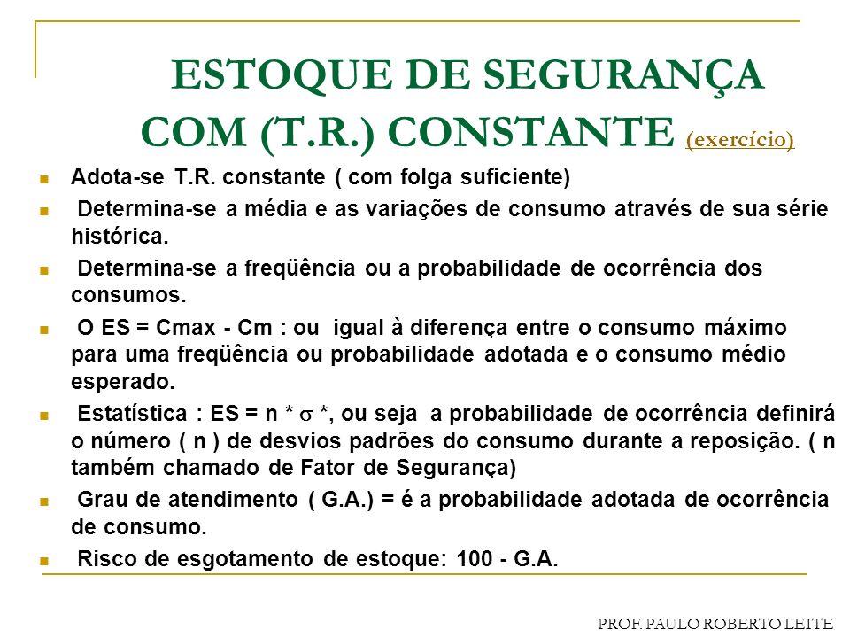 PROF. PAULO ROBERTO LEITE ESTOQUE DE SEGURANÇA Quantidade residual de estoque visando garantir o suprimento devido à variações da Demanda (Consumo) e