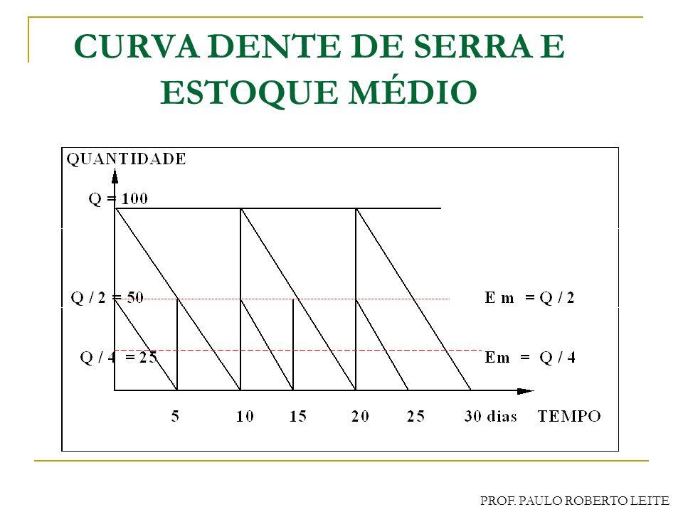 PROF. PAULO ROBERTO LEITE MEDIDAS DOS ESTOQUES Capital Investido em Estoques Giro de Estoques: relação entre o consumo e o estoque médio em determinad