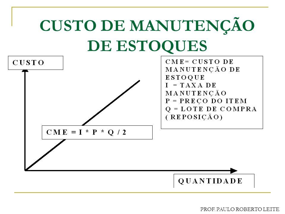 PROF. PAULO ROBERTO LEITE CUSTOS DE ESTOQUES NÃO SISTEMÁTICOS Custos de Falta ( esgotamento de estoque) Incorridos pela perda de venda, de produção, i