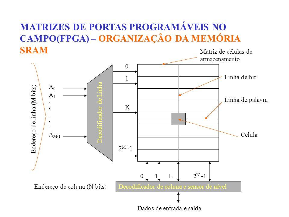 MATRIZES DE PORTAS PROGRAMÁVEIS NO CAMPO(FPGA) – ORGANIZAÇÃO DA MEMÓRIA SRAM 0 1 K 2 M -1 Decodificador de Linha Decodificador de coluna e sensor de n