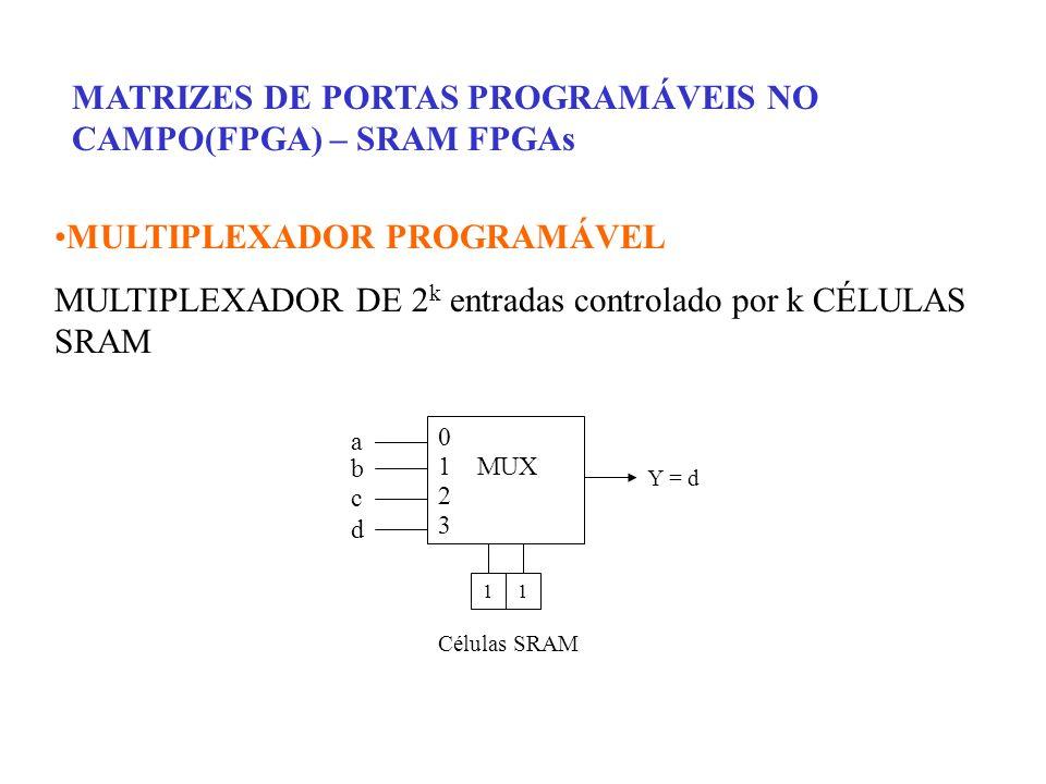 MATRIZES DE PORTAS PROGRAMÁVEIS NO CAMPO(FPGA) – SRAM FPGAs MULTIPLEXADOR PROGRAMÁVEL MULTIPLEXADOR DE 2 k entradas controlado por k CÉLULAS SRAM 0 1