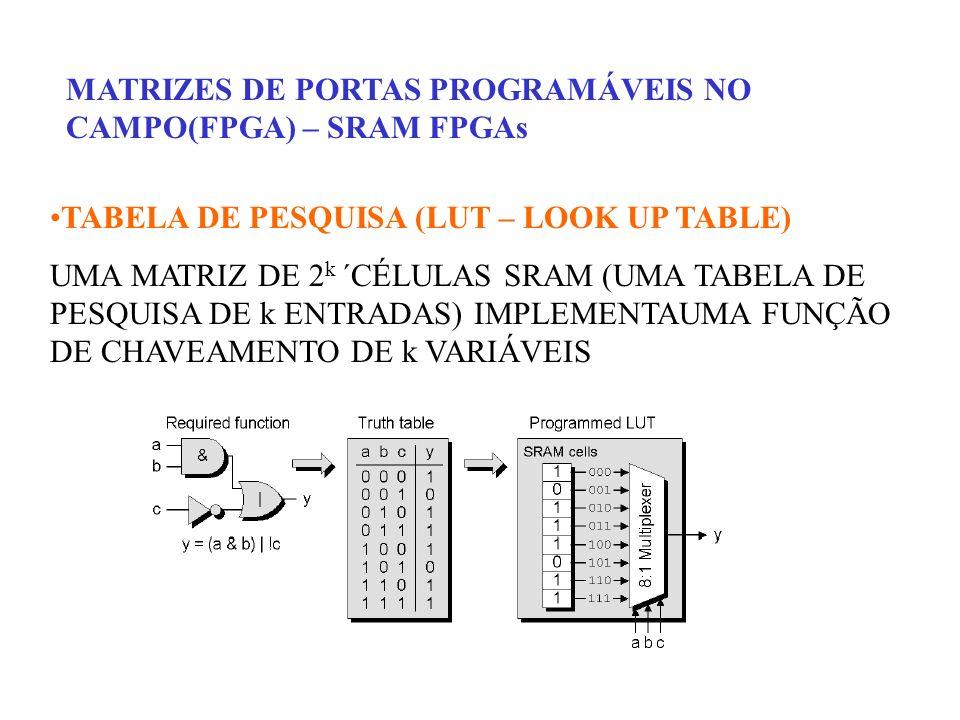 MATRIZES DE PORTAS PROGRAMÁVEIS NO CAMPO(FPGA) – SRAM FPGAs TABELA DE PESQUISA (LUT – LOOK UP TABLE) UMA MATRIZ DE 2 k ´CÉLULAS SRAM (UMA TABELA DE PE