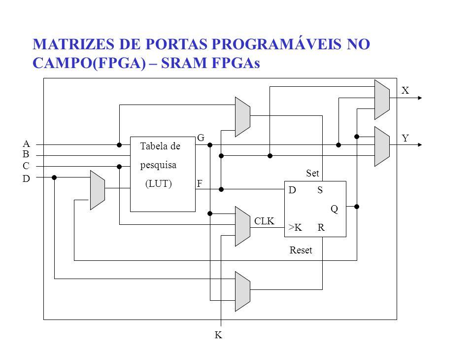MATRIZES DE PORTAS PROGRAMÁVEIS NO CAMPO(FPGA) – SRAM FPGAs K Tabela de pesquisa (LUT) D S Q >K R ABCDABCD GFGF XYXY CLK Set Reset