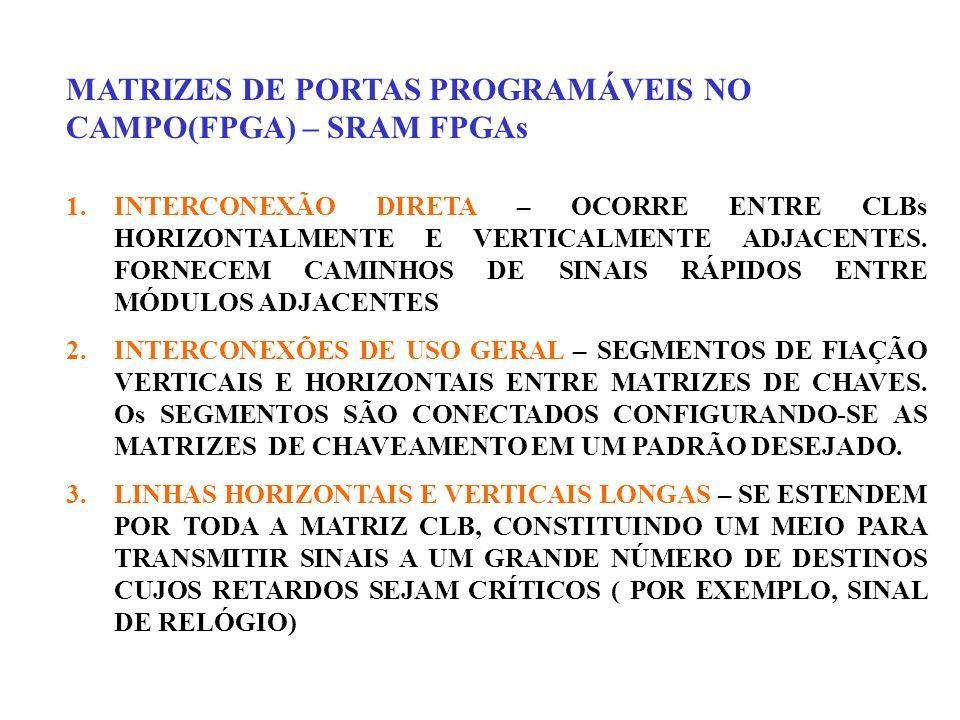 MATRIZES DE PORTAS PROGRAMÁVEIS NO CAMPO(FPGA) – SRAM FPGAs 1.INTERCONEXÃO DIRETA – OCORRE ENTRE CLBs HORIZONTALMENTE E VERTICALMENTE ADJACENTES. FORN