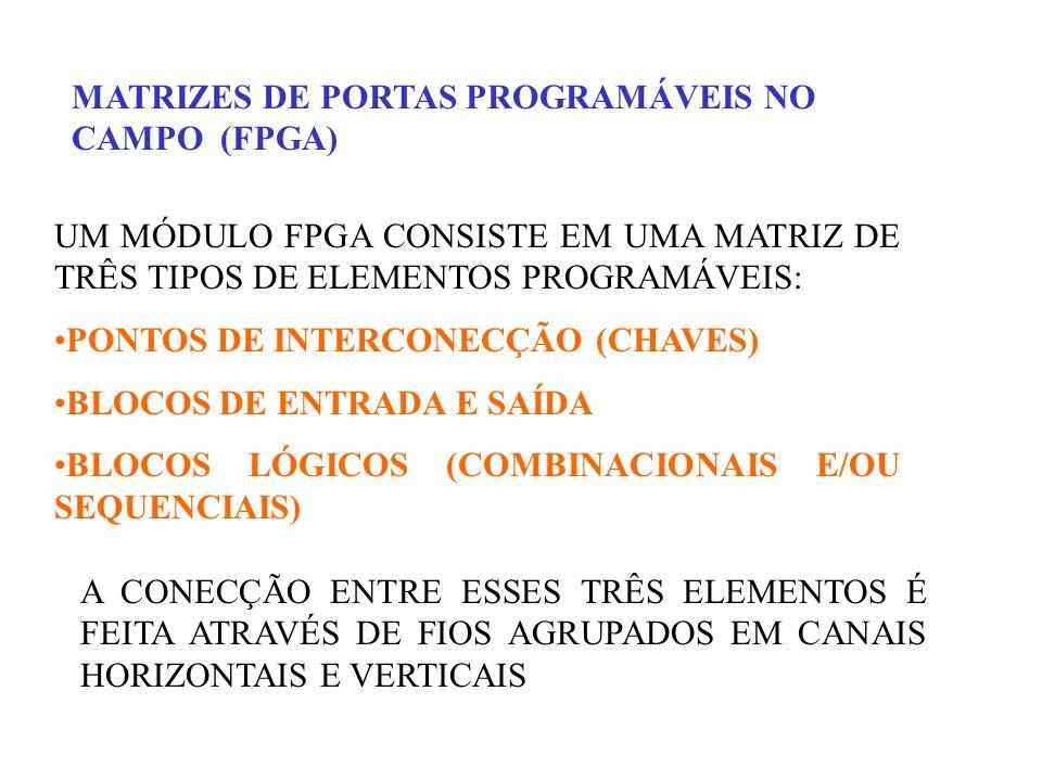 MATRIZES DE PORTAS PROGRAMÁVEIS NO CAMPO(FPGA) – ORGANIZAÇÃO DO CHIP Matriz de Chaveamento Blocos de entrada/saída Bloco Lógico programável Chaves Canal de fiação