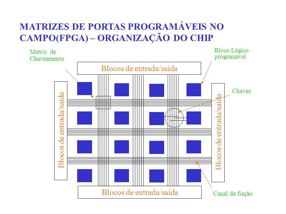 MATRIZES DE PORTAS PROGRAMÁVEIS NO CAMPO(FPGA) – ORGANIZAÇÃO DO CHIP Matriz de Chaveamento Blocos de entrada/saída Bloco Lógico programável Chaves Can