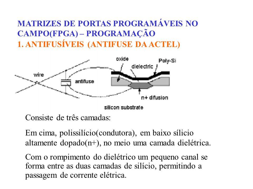 MATRIZES DE PORTAS PROGRAMÁVEIS NO CAMPO(FPGA) – SRAM FPGAs INTERCONEXÃO PROGRAMÁVEL SEGMENTOS METÁLICOS E PONTOS DE CHAVEAMENTO PROGRAMÁVEIS QUE SÃO USADOS PARA FORNECER O ROTEAMENTO DESEJADO ENTRE CLBs, BEM COMO BLOCOS DE ENTRADA E SAÍDA TIPOS DE RECURSOS DE INTERCONEXÃO 1.INTERCONEXÃO DIRETA 2.INTERCONEXÕES DE USO GERAL 3.LINHAS HORIZONTAIS E VERTICAIS LONGAS