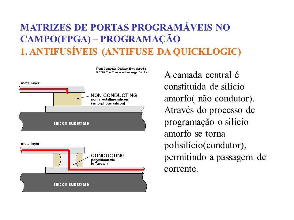 MATRIZES DE PORTAS PROGRAMÁVEIS NO CAMPO(FPGA) – PROGRAMAÇÃO 1. ANTIFUSÍVEIS (ANTIFUSE DA QUICKLOGIC) A camada central é constituída de silício amorfo