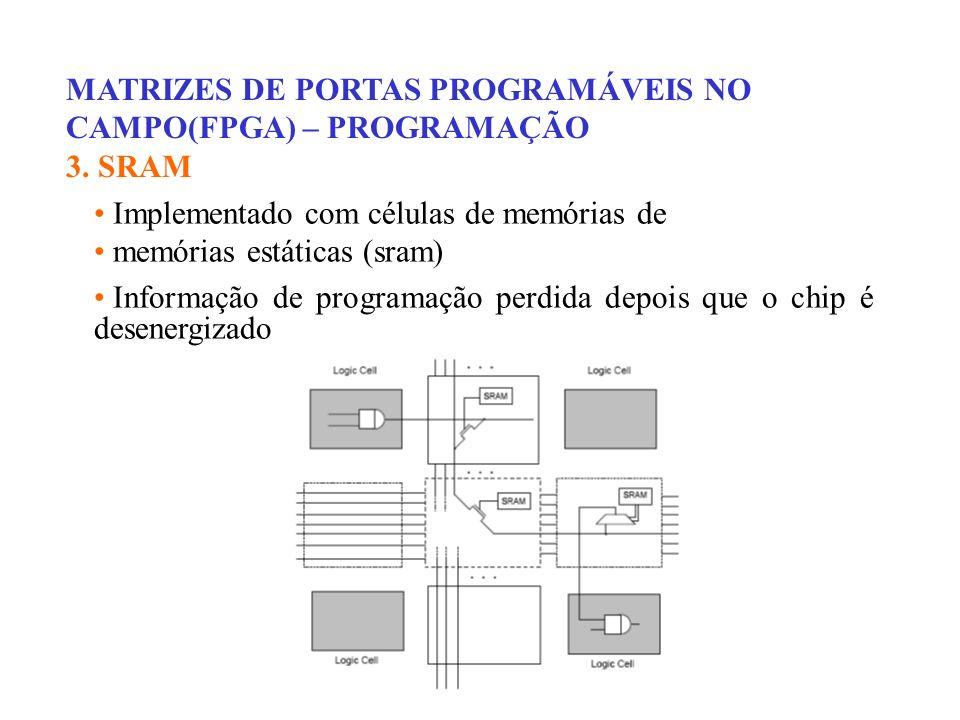 MATRIZES DE PORTAS PROGRAMÁVEIS NO CAMPO(FPGA) – SRAM FPGAs ELEMENTOS TÍPICOS DE UM CHIP SRAM FPGA CHAVE PROGRAMÁVEL UMA CÉLULA SRAM ANEXADA À PORTA DE UM TRANSISTOR CMOS AGE COMO UMA CHAVE, QUE É USADA PARA FORNECER CONEXÕES ENTRE ENTRADAS E SAÍDAS DE BLOCOS LÓGICOS 1 Células SRAM Transistor Chave fechada 0 Células SRAM Transistor Chave aberta