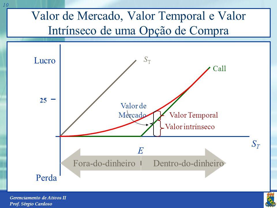 Gerenciamento de Ativos II Prof. Sérgio Cardoso 9 Avaliação de Opções