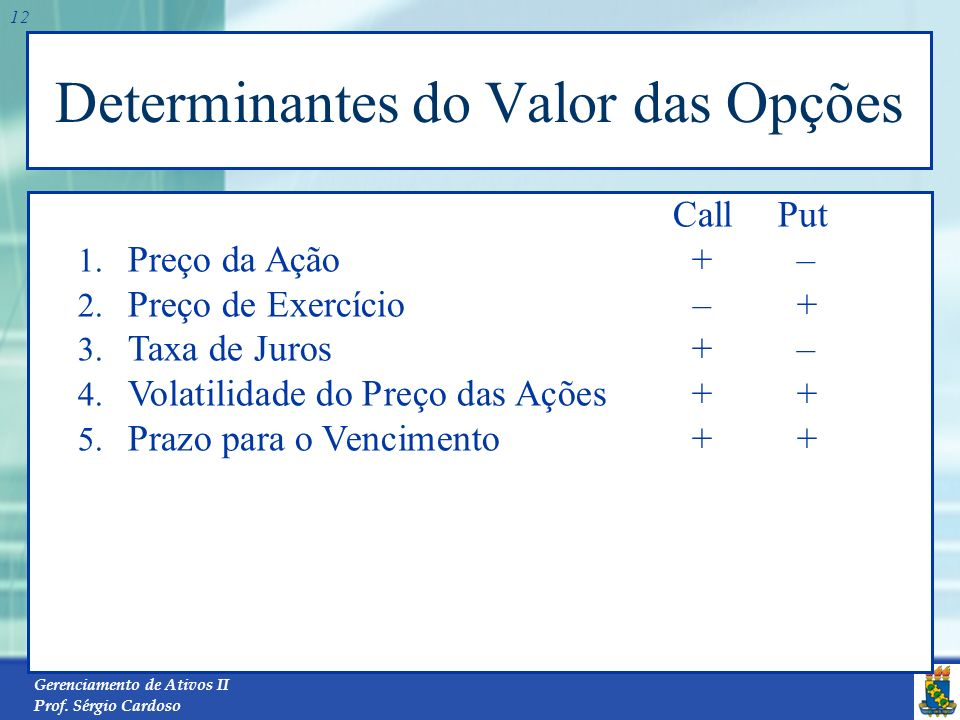 Gerenciamento de Ativos II Prof. Sérgio Cardoso 11 Fatores que afetam os preços das opções de ações O preço atual da ação; O preço de exercício; O tem