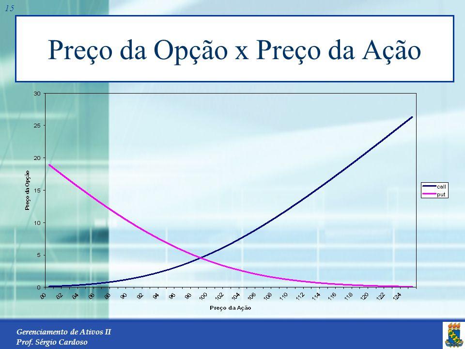 Gerenciamento de Ativos II Prof. Sérgio Cardoso 14 O preço da ação e o preço de exercício Para uma opção de venda, o retorno do exercício é a quantia