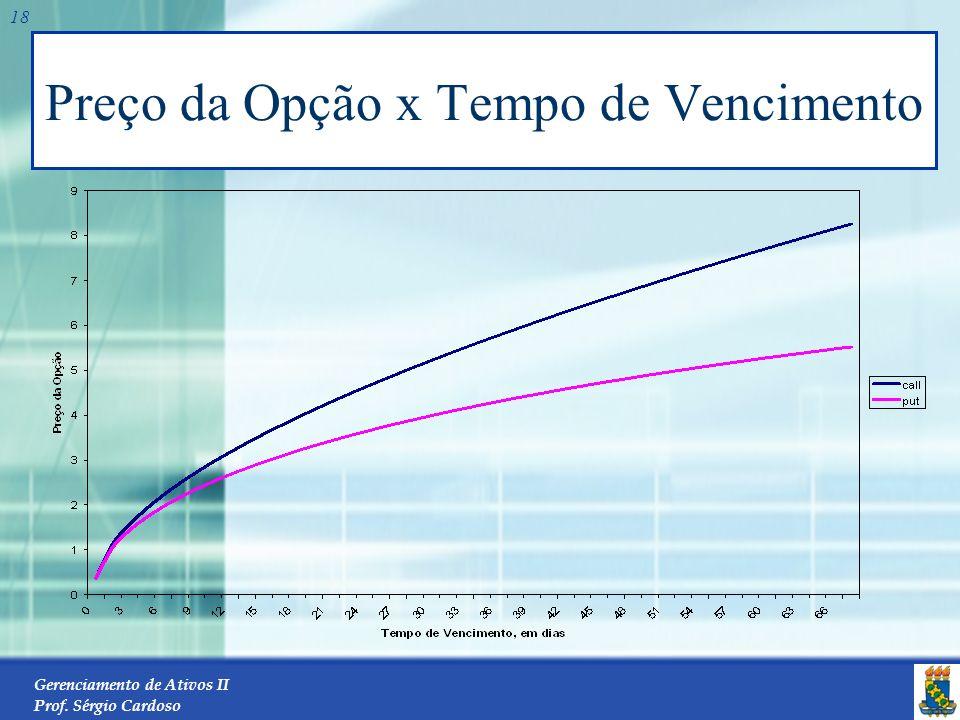 Gerenciamento de Ativos II Prof. Sérgio Cardoso 17 O tempo para o vencimento Tanto as opções de compra como as opções de venda americanas tornam-se ma