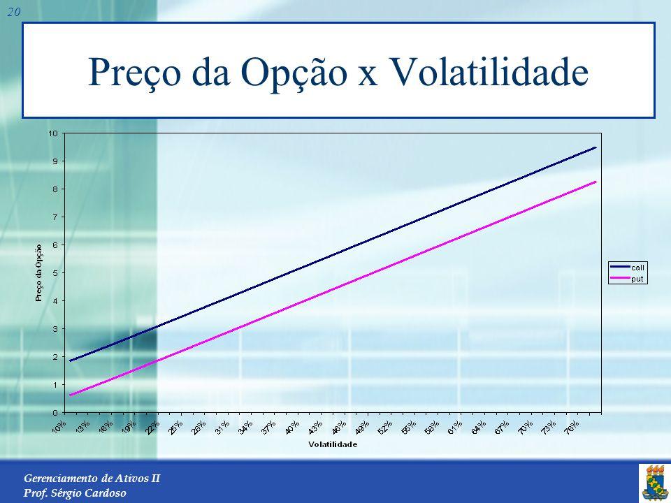 Gerenciamento de Ativos II Prof. Sérgio Cardoso 19 A volatilidade Para uma opção de venda, o retorno do exercício é a quantia pela qual o preço de exe