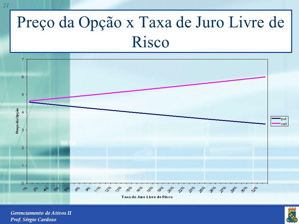 Gerenciamento de Ativos II Prof. Sérgio Cardoso 20 Preço da Opção x Volatilidade