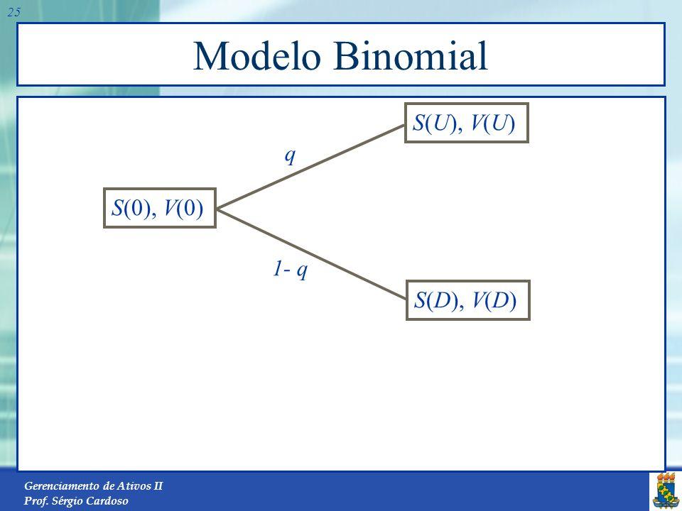 Gerenciamento de Ativos II Prof. Sérgio Cardoso 24 Modelo Binomial S(0), V(0) S(U), V(U) S(D), V(D) q 1- q )1( )()1()( )0( f r DVqUVq V