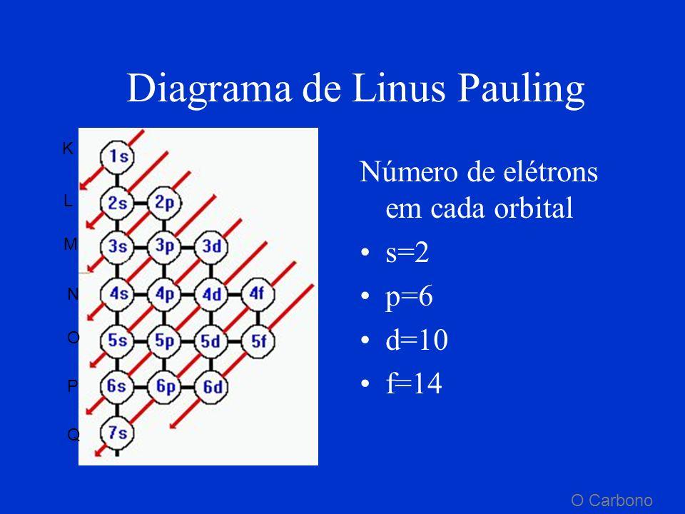 CamadaNível Subnível Total de elétrons s2s2 p6p6 d 10 f 14 K11s 2 L 2 2s2p 8 M 33s 3p 3d 18 N 4 4s 4p 4d 4f 32 O 5 5s 5p 5d 5f 32 P6 6s 6p 6d 18 Q 7 7