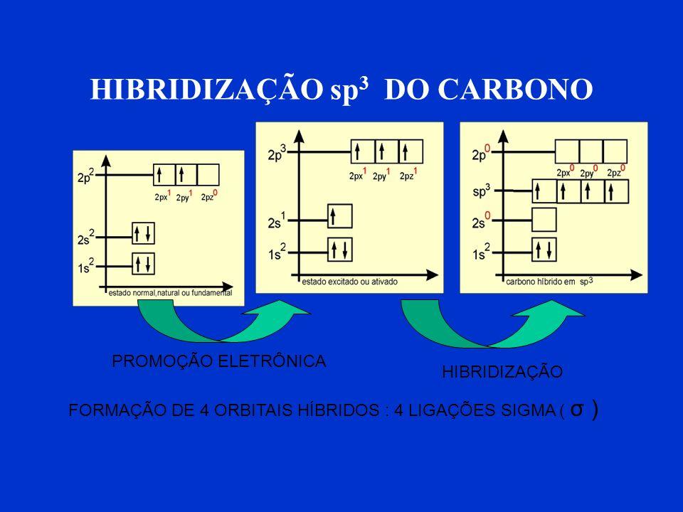 Valência C= 6 elétrons Quando o átomo de carbono está no estado normal, natural ou fundamental, os orbitais dos subníveis 1s e 2s estão completos (amb