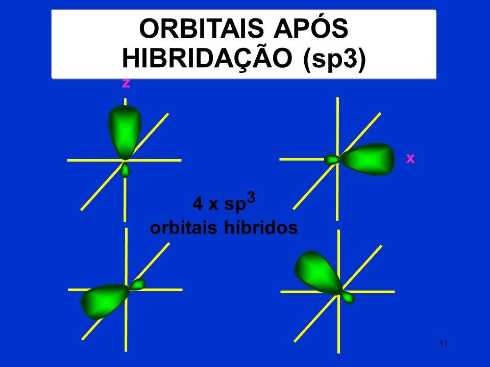 HIBRIDIZAÇÃO sp 3 DO CARBONO PROMOÇÃO ELETRÔNICA HIBRIDIZAÇÃO FORMAÇÃO DE 4 ORBITAIS HÍBRIDOS : 4 LIGAÇÕES SIGMA ( σ )