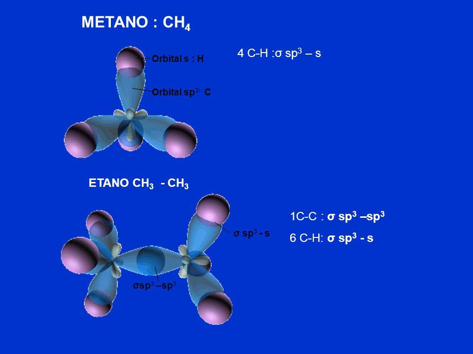LIGAÇÕES SÍGMA ( ) E PI ( ) Ligações : interpenetração de orbitais dos átomos ao longo de um mesmo eixo. Ligações : interpenetração lateral segundo ei