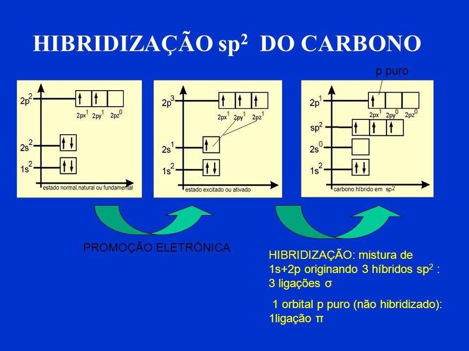 METANO : CH 4 4 C-H :σ sp 3 – s Orbital sp 3: C Orbital s : H ETANO CH 3 - CH 3 σsp 3 –sp 3 σ sp 3 - s 1C-C : σ sp 3 –sp 3 6 C-H: σ sp 3 - s
