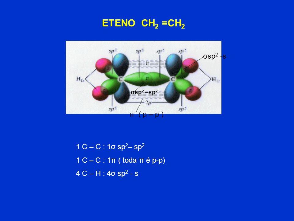 Orbitais híbridos sp 2 CARBONO sp 2 p puro sp 2 GEOMETRIA: TRIGONAL