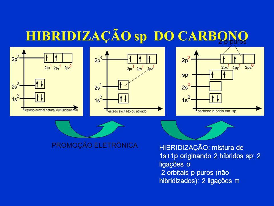 ETENO CH 2 =CH 2 π ( p – p ) σsp 2 –sp 2 σsp 2 -s 1 C – C : 1σ sp 2 – sp 2 1 C – C : 1π ( toda π é p-p) 4 C – H : 4σ sp 2 - s