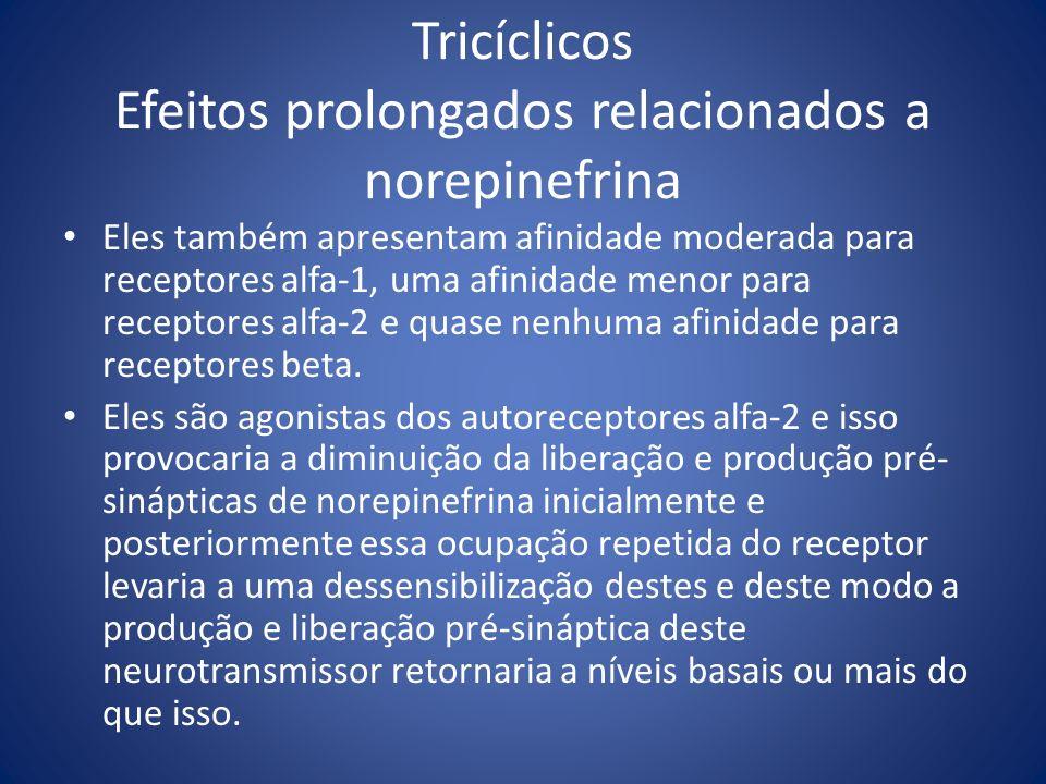 Tricíclicos Efeitos prolongados relacionados a norepinefrina Eles também apresentam afinidade moderada para receptores alfa-1, uma afinidade menor par