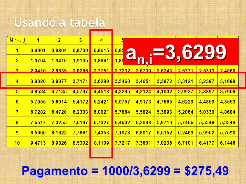 Usando a tabela N i 12345678910 10,99010,98040,97090,96150,95240,94340,93460,92590,91740,9091 21,97041,94161,91351,88611,85941,83341,80801,78331,75911,7355 32,94102,88392,82862,77512,72322,67302,62432,57712,53132,4869 43,90203,80773,71713,62993,54603,46513,38723,31213,23973,1699 54,85344,71354,57974,45184,32954,21244,10023,99273,88973,7908 65,79555,60145,41725,24215,07574,91734,76654,62294,48594,3553 76,72826,47206,23036,00215,78645,58245,38935,20645,03304,8684 87,65177,32557,01976,73276,46326,20985,97135,74665,53485,3349 98,56608,16227,78617,43537,10786,80176,51526,24695,99525,7590 109,47138,98268,53028,11097,72177,36017,02366,71016,41776,1446 a n,i =3,6299 Pagamento = 1000/3,6299 = $275,49