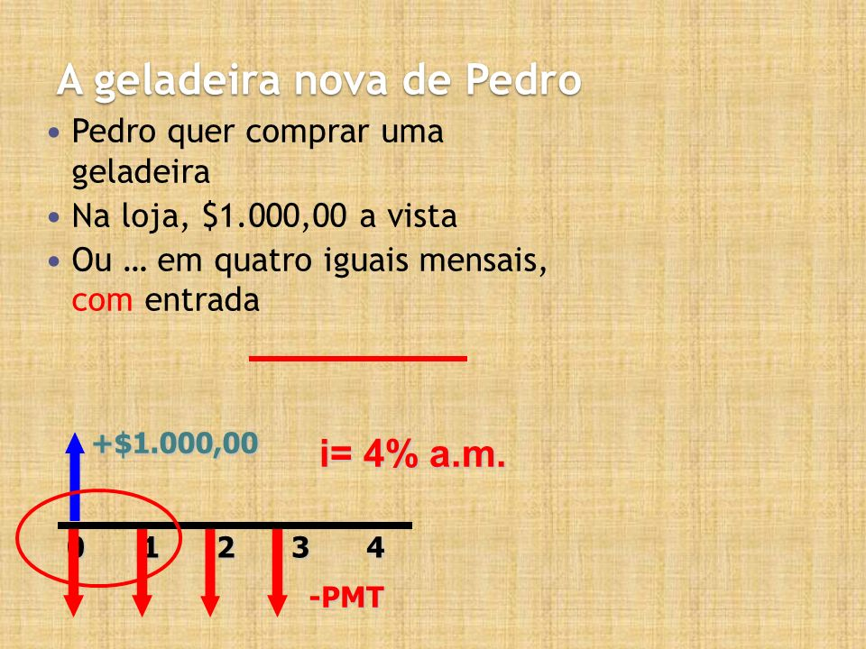 A geladeira nova de Pedro Pedro quer comprar uma geladeira Na loja, $1.000,00 a vista Ou … em quatro iguais mensais, com entrada +$1.000,0020143-PMT i= 4% a.m.