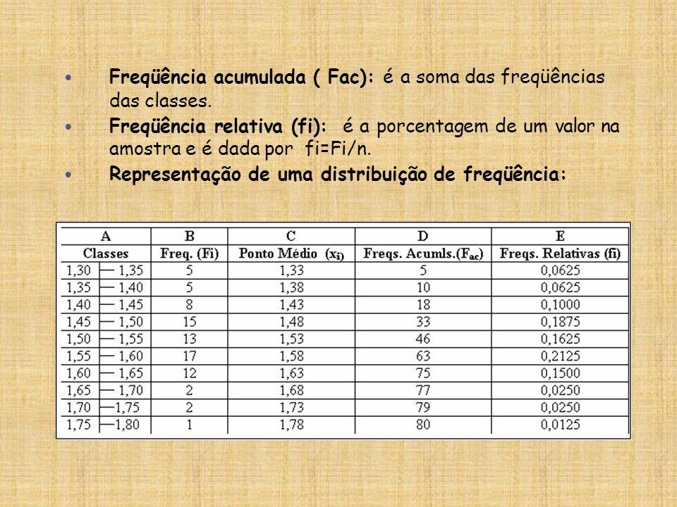 Freqüência acumulada ( Fac): é a soma das freqüências das classes. Freqüência relativa (fi): é a porcentagem de um valor na amostra e é dada por fi=Fi