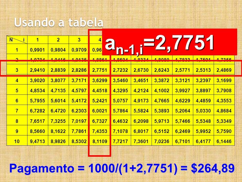 Usando a tabela N i 12345678910 10,99010,98040,97090,96150,95240,94340,93460,92590,91740,9091 21,97041,94161,91351,88611,85941,83341,80801,78331,75911,7355 32,94102,88392,82862,77512,72322,67302,62432,57712,53132,4869 43,90203,80773,71713,62993,54603,46513,38723,31213,23973,1699 54,85344,71354,57974,45184,32954,21244,10023,99273,88973,7908 65,79555,60145,41725,24215,07574,91734,76654,62294,48594,3553 76,72826,47206,23036,00215,78645,58245,38935,20645,03304,8684 87,65177,32557,01976,73276,46326,20985,97135,74665,53485,3349 98,56608,16227,78617,43537,10786,80176,51526,24695,99525,7590 109,47138,98268,53028,11097,72177,36017,02366,71016,41776,1446 a n-1,i =2,7751 Pagamento = 1000/(1+2,7751) = $264,89
