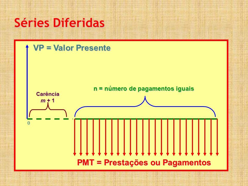 VP = Valor Presente PMT = Prestações ou Pagamentos 0 n = número de pagamentos iguais Carência m + 1 Séries Diferidas