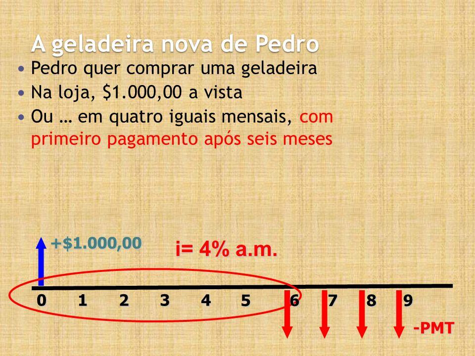 A geladeira nova de Pedro Pedro quer comprar uma geladeira Na loja, $1.000,00 a vista Ou … em quatro iguais mensais, com primeiro pagamento após seis meses +$1.000,00 20143 -PMT i= 4% a.m.