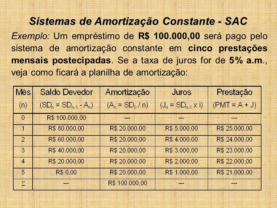 Exemplo: Um empréstimo de R$ 100.000,00 será pago pelo sistema de amortização constante em cinco prestações mensais postecipadas. Se a taxa de juros f