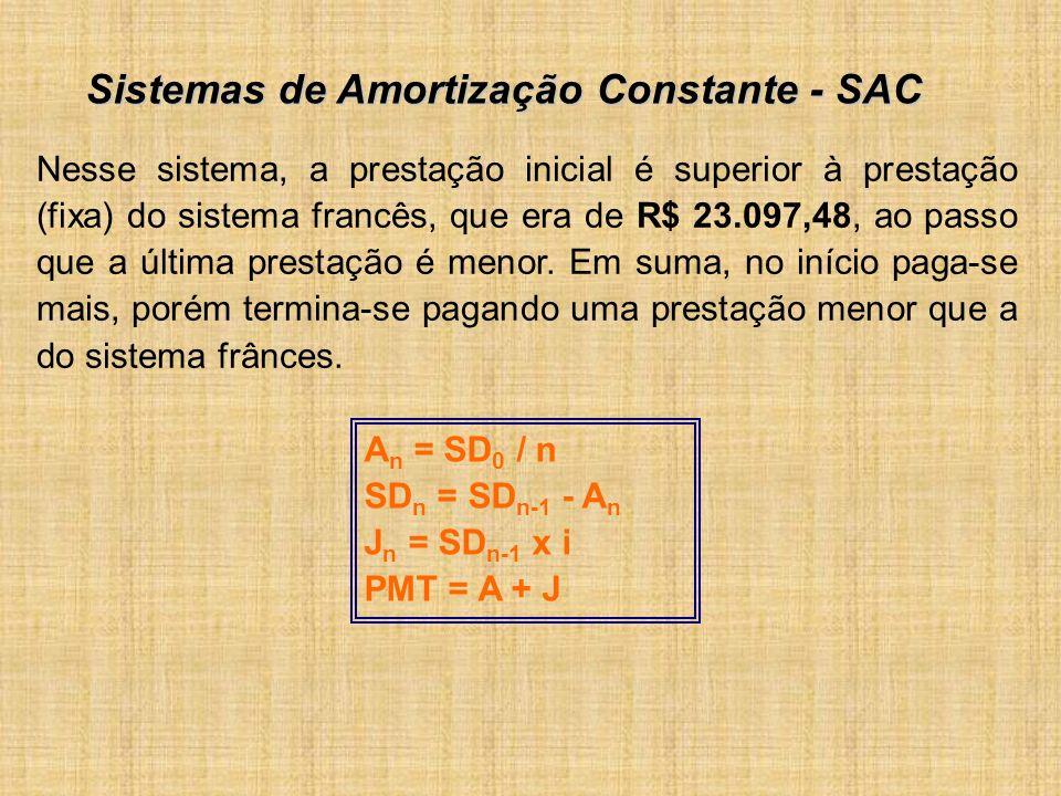 Nesse sistema, a prestação inicial é superior à prestação (fixa) do sistema francês, que era de R$ 23.097,48, ao passo que a última prestação é menor.