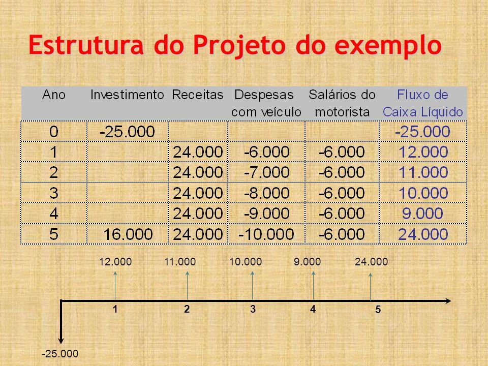 Estrutura do Projeto do exemplo 1234 -25.000 12.00011.00010.0009.00024.000 5