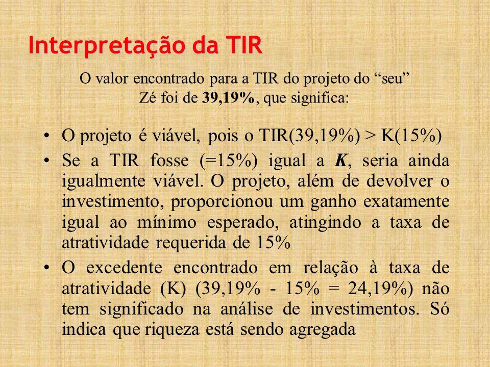 Interpretação da TIR O valor encontrado para a TIR do projeto do seu Zé foi de 39,19%, que significa: O projeto é viável, pois o TIR(39,19%) > K(15%) Se a TIR fosse (=15%) igual a K, seria ainda igualmente viável.