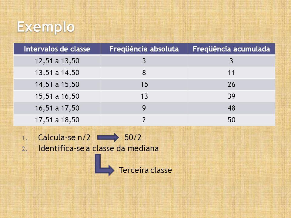 Exemplo Intervalos de classeFreqüência absolutaFreqüência acumulada 12,51 a 13,5033 13,51 a 14,50811 14,51 a 15,501526 15,51 a 16,501339 16,51 a 17,50948 17,51 a 18,50250 1.
