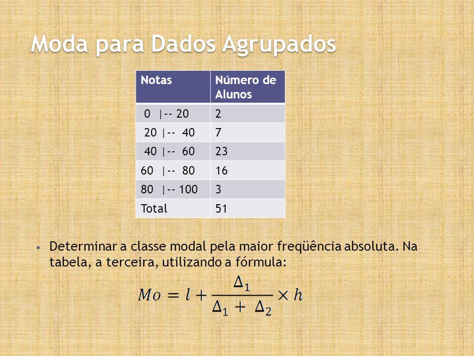 Moda para Dados Agrupados Determinar a classe modal pela maior freqüência absoluta. Na tabela, a terceira, utilizando a fórmula: NotasNúmero de Alunos