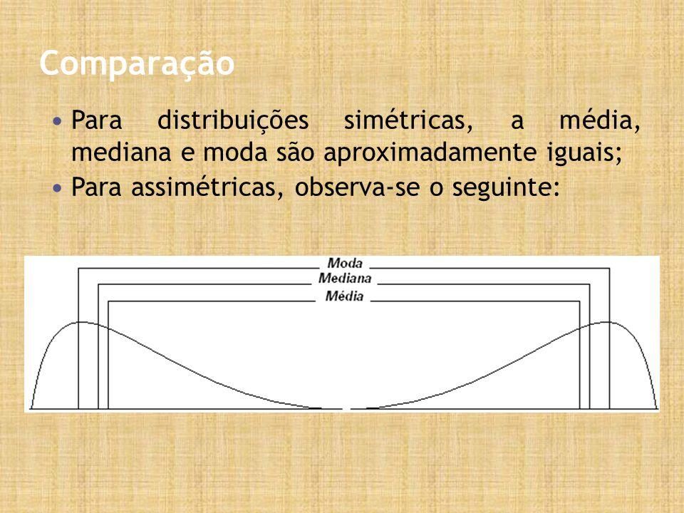 Comparação Para distribuições simétricas, a média, mediana e moda são aproximadamente iguais; Para assimétricas, observa-se o seguinte: