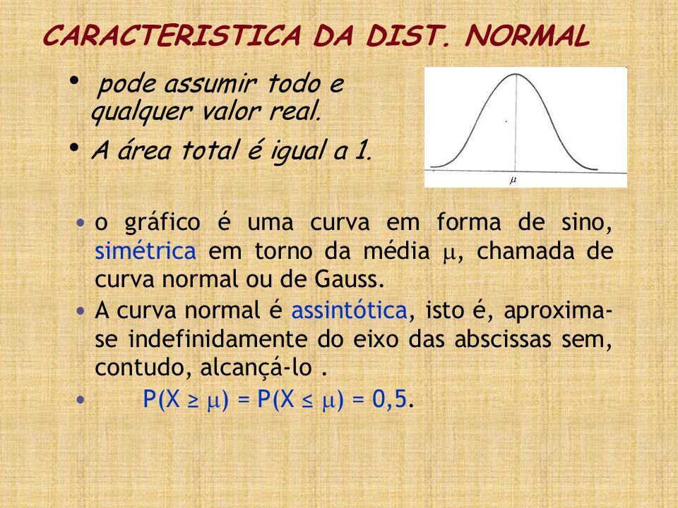 o gráfico é uma curva em forma de sino, simétrica em torno da média, chamada de curva normal ou de Gauss. A curva normal é assintótica, isto é, aproxi
