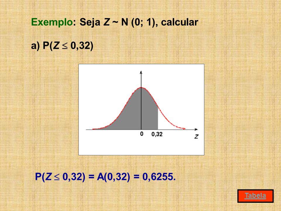 Exemplo: Seja Z ~ N (0; 1), calcular a) P(Z 0,32) P(Z 0,32) = A(0,32) = 0,6255. Tabela