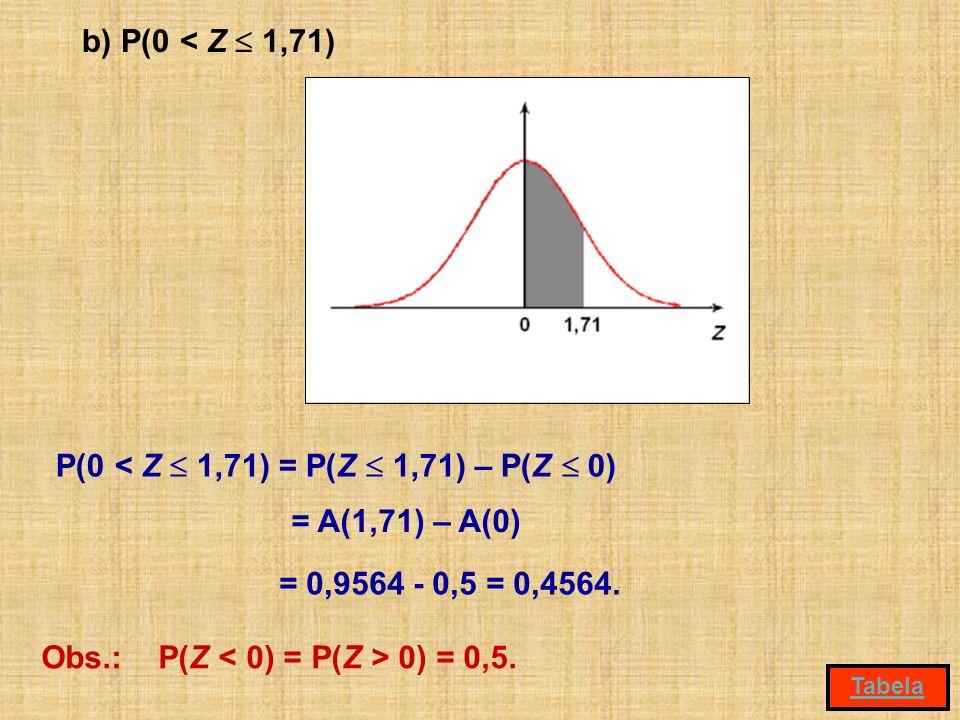 b) P(0 < Z 1,71) P(0 < Z 1,71) = P(Z 1,71) – P(Z 0) = 0,9564 - 0,5 = 0,4564. Obs.: P(Z 0) = 0,5. Tabela = A(1,71) – A(0)