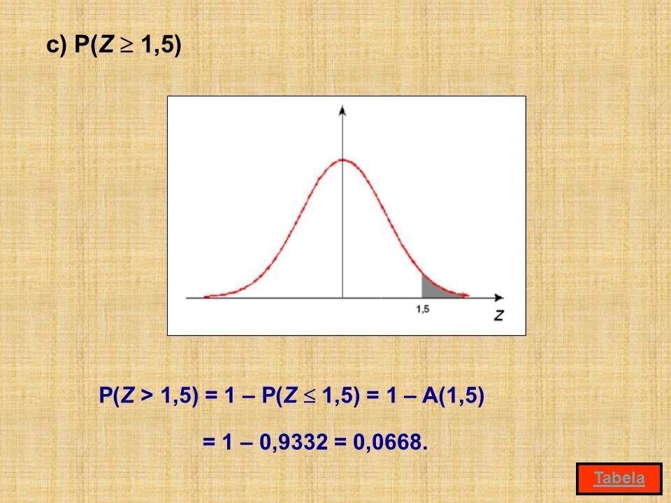 c) P(Z 1,5) P(Z > 1,5) = 1 – P(Z 1,5) = 1 – A(1,5) = 1 – 0,9332 = 0,0668. Tabela