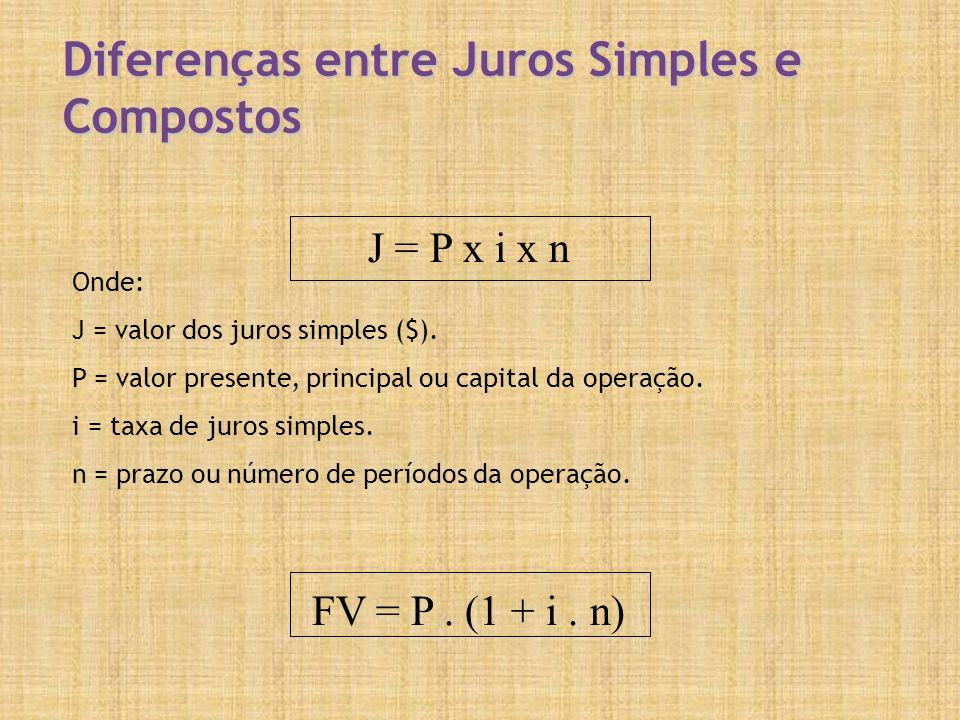 Diferenças entre Juros Simples e Compostos Onde: J = valor dos juros simples ($). P = valor presente, principal ou capital da operação. i = taxa de ju